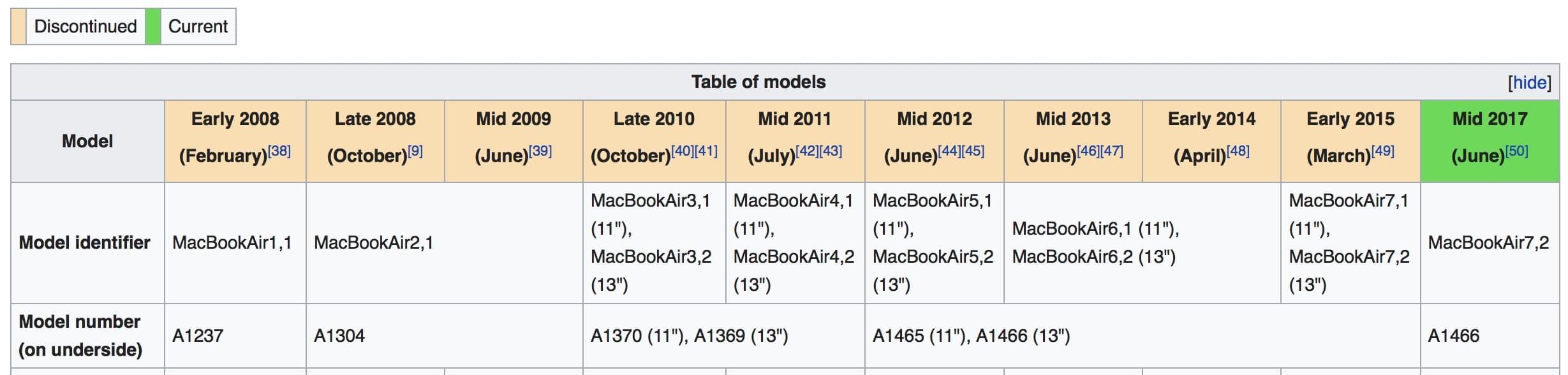 Macbook Air Timeline
