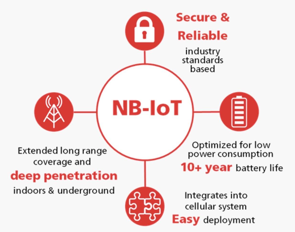 Nb Iot คือ