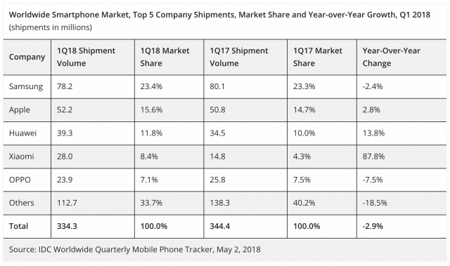 Worldwide Smartphone Decline Apple Marketshare Increase 2 8 Percent 1