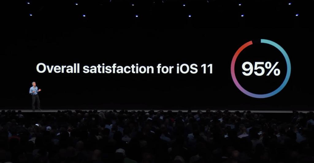 Apple Said Ios 11 Fast Adoption 2