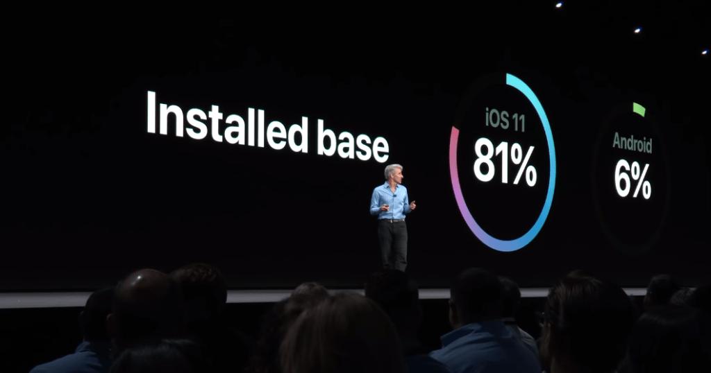 Apple Said Ios 11 Fast Adoption 4