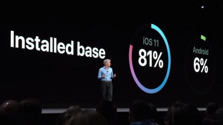 Apple Said Ios 11 Fast Adoption