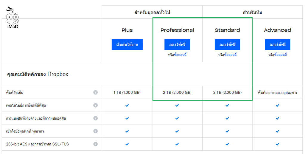 Dropbox Increase Storage 1tb For Professional Business Standard Package 1