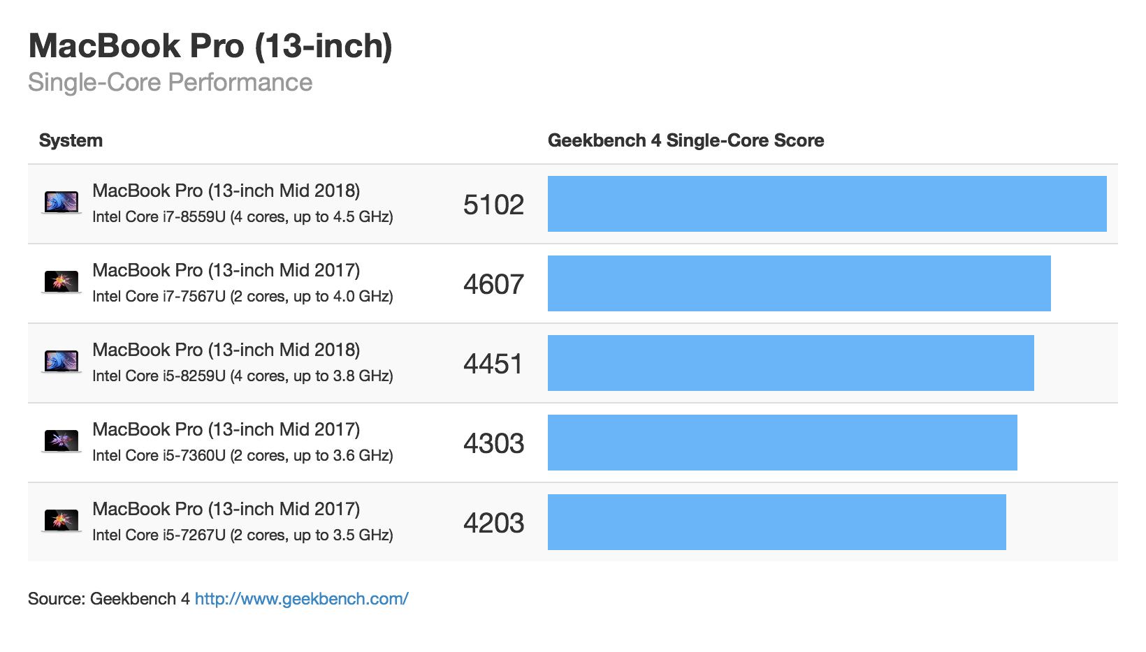 Macbook Pro 13 Mid 2018 Singlecore