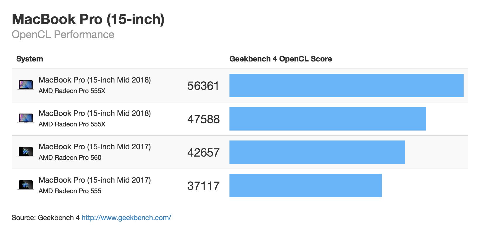 Macbook Pro 15 Mid 2018 Compute