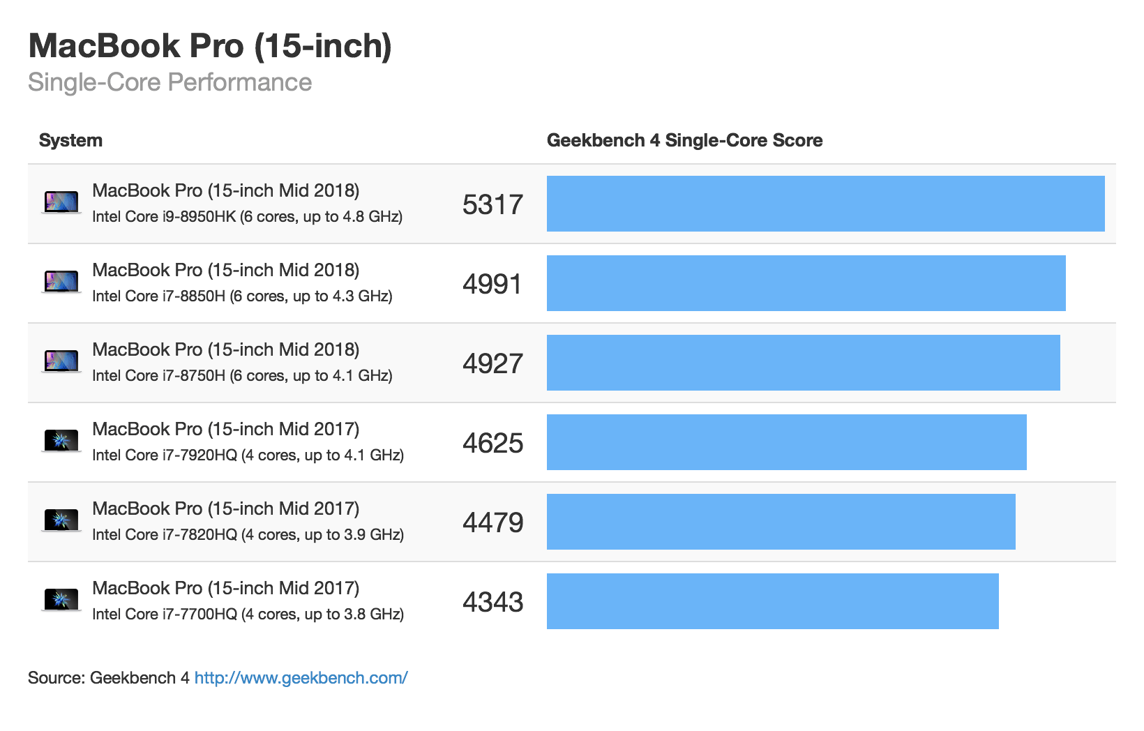 Macbook Pro 15 Mid 2018 Singlecore