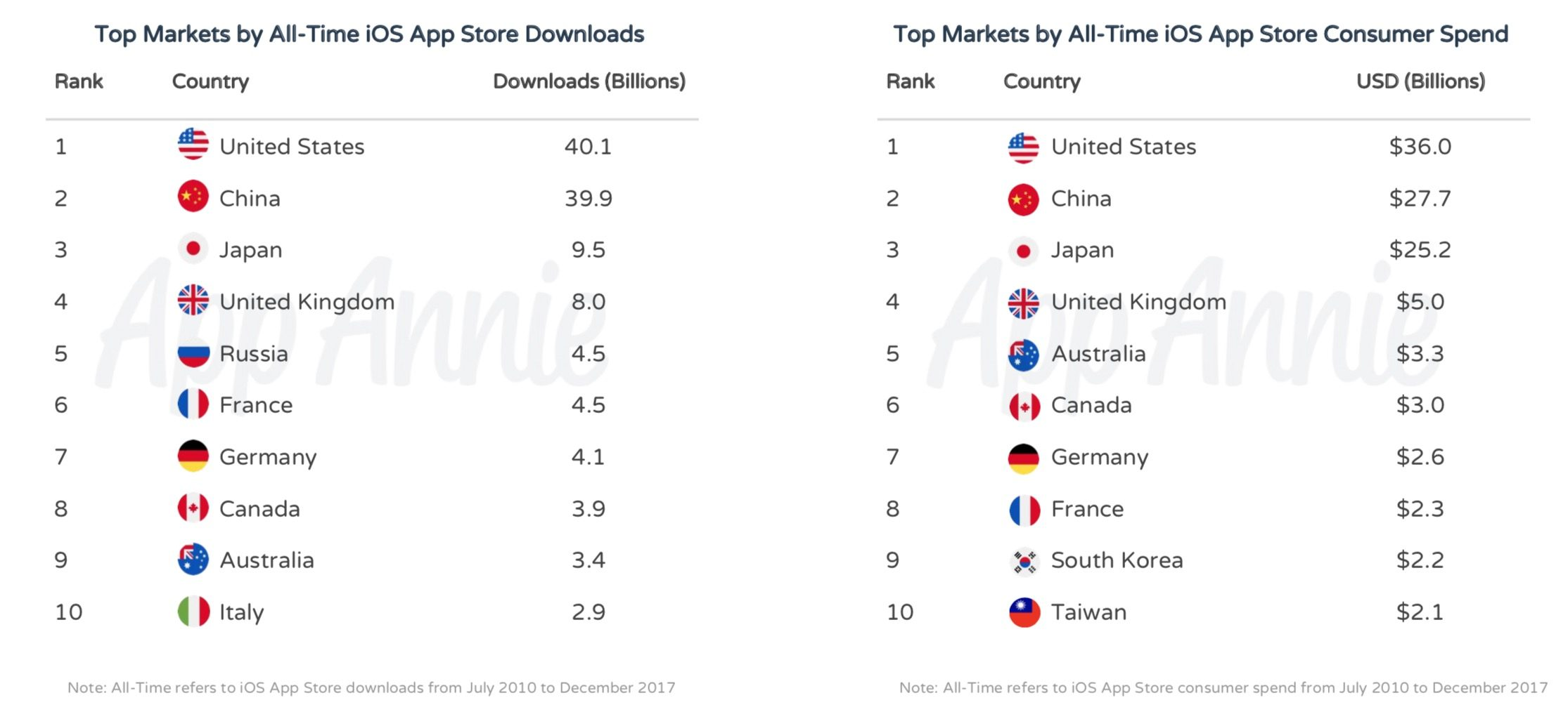 Most Popular Ios Apps 2