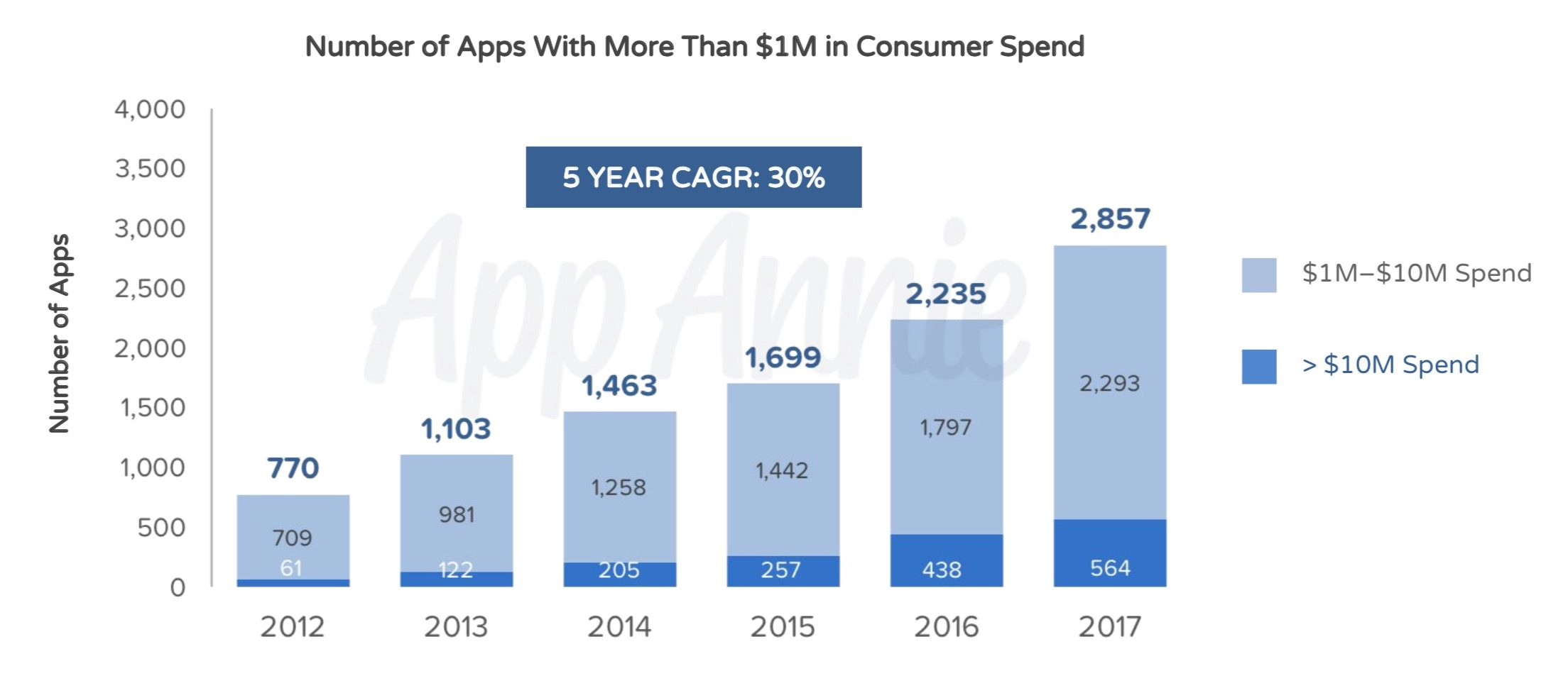 Most Popular Ios Apps 3