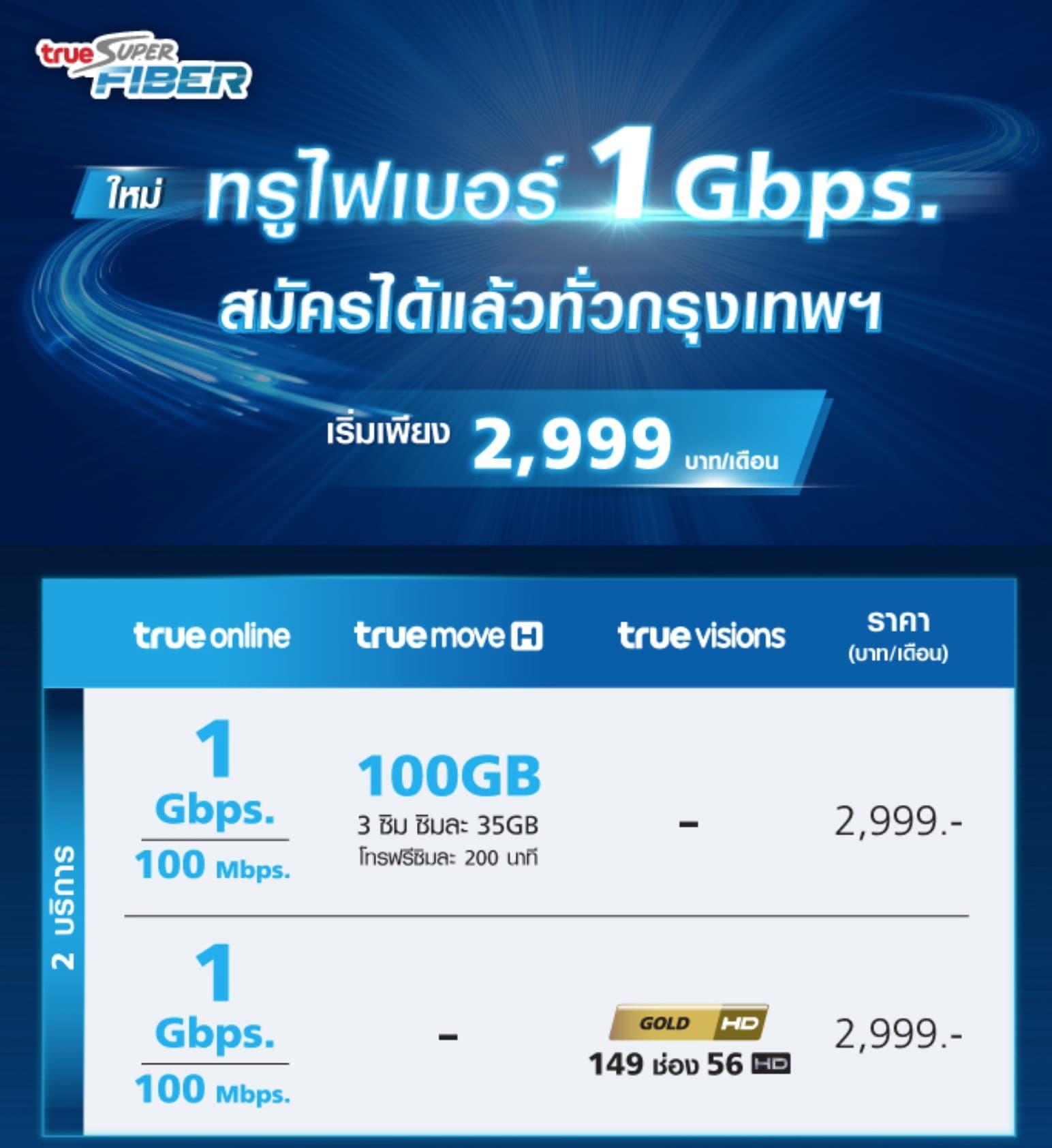 True Online Fiber 1gbps 2999thb