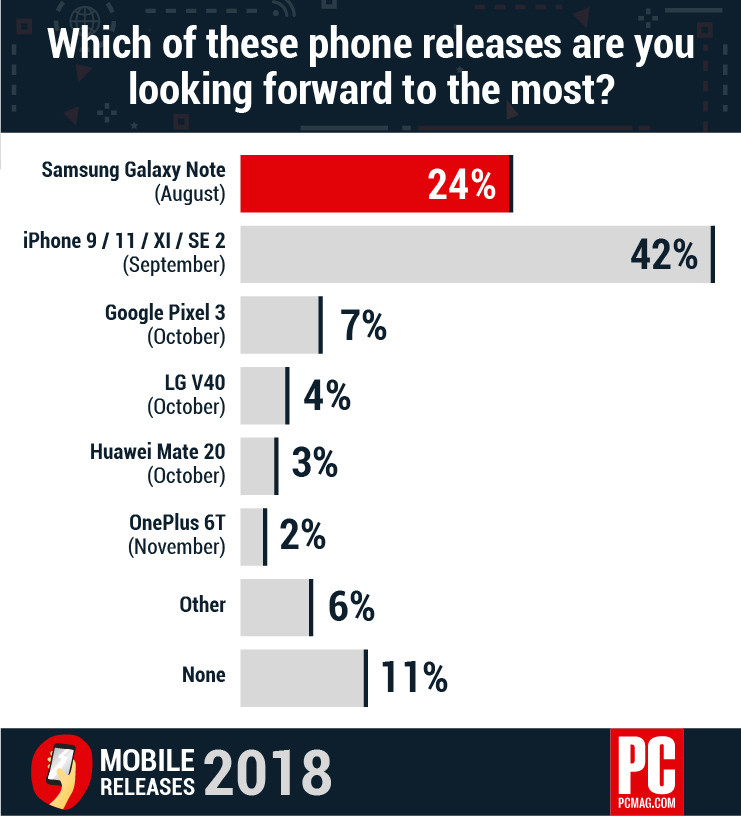 602350 Pcmag Mobile Survey 2018 Smartphone Releases