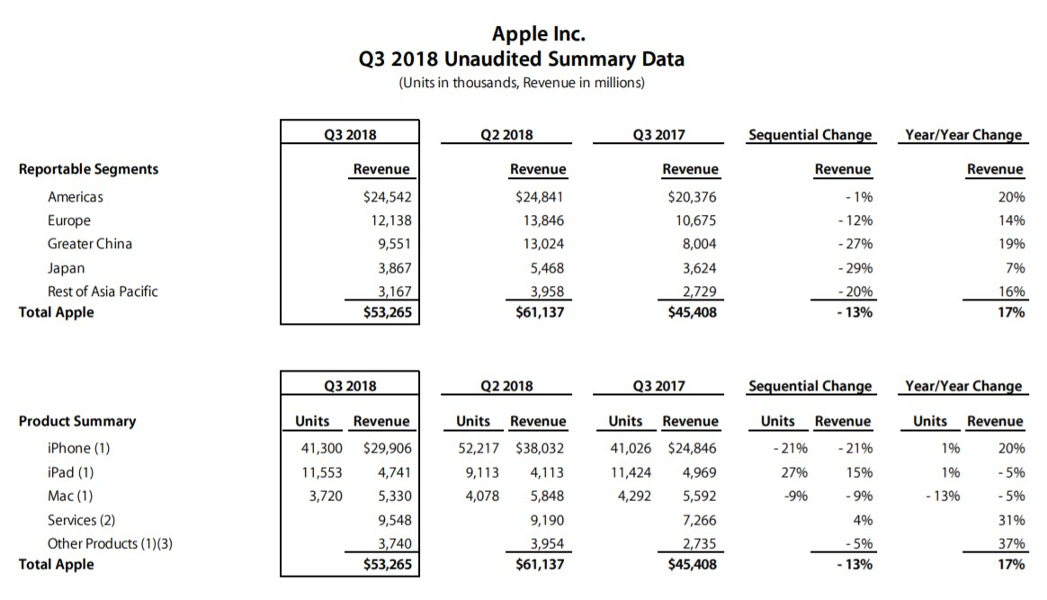 Apple Q3 2018 Earnings Results 2