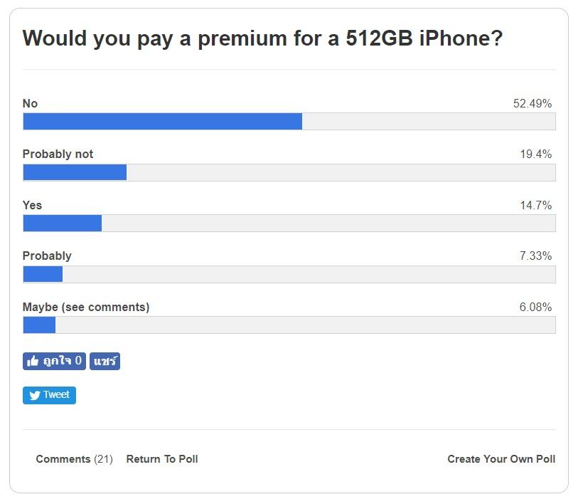 Iphone 2018 512gb Poll 1