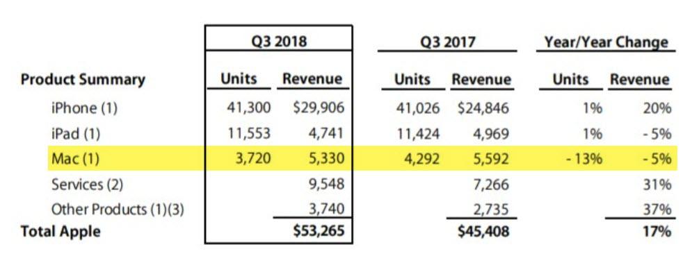 Mac Sales Drop Q3 2018 1