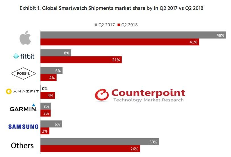 Apple Watch Market Share Q2 2018 1