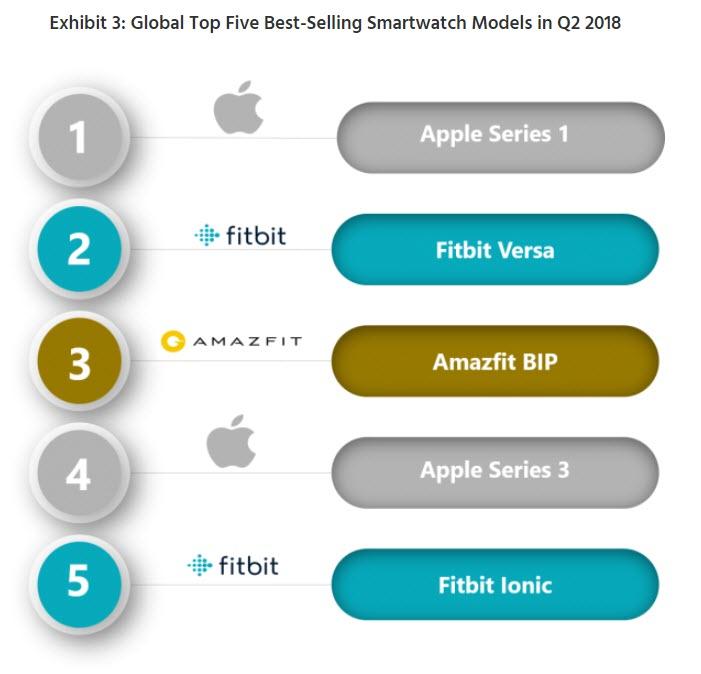 Apple Watch Market Share Q2 2018 2