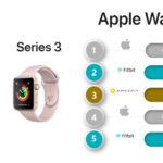 Apple Watch Market Share Q2 2018 Customer Choose Series 1 Than Series 3