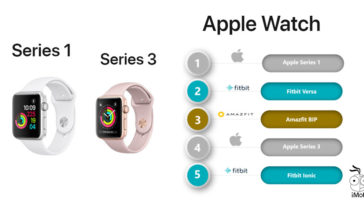 Apple Watch Market Share Q2 2018 Customer Choose Series 1 Than Series 3