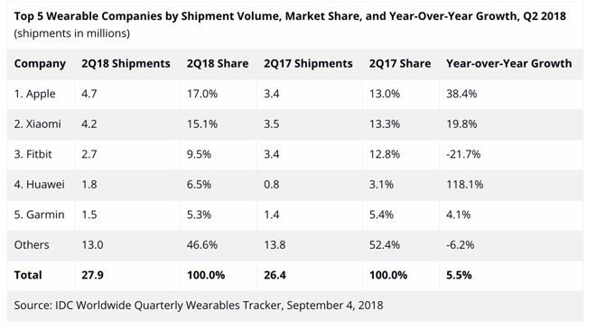 Apple Watch Top Global Wearables Market Q2 2018 Idc Report 1