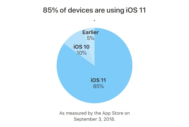 Ios 11 Adoption Sep 2018 1