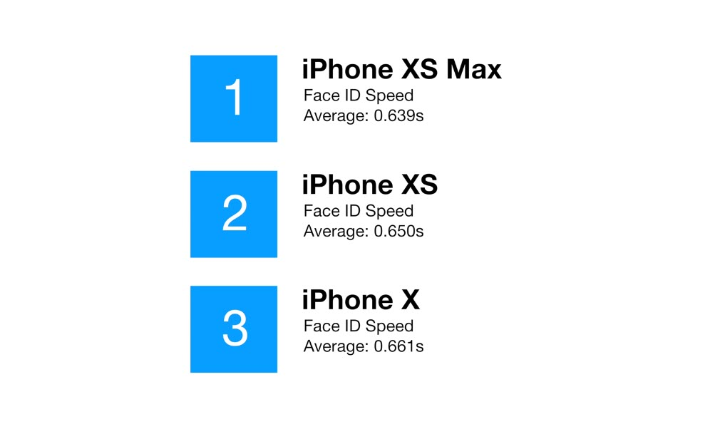 Iphone X Iphone Xs Iphone Xs Max Face Id Speed Test Img 1