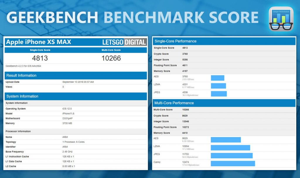 Iphone Xr Iphone Xs Max Geekbench Score 2