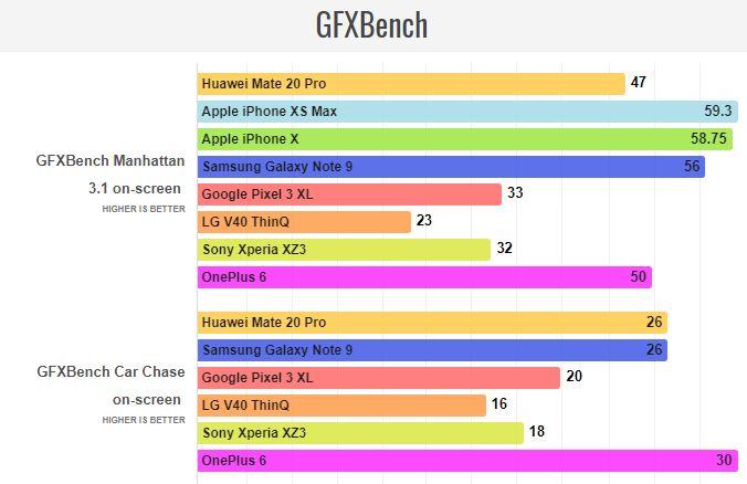 Huawei Mate 20 Pro Gfxbench