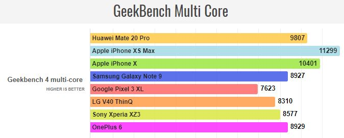 Huawei Mate 20 Pro Geekbench Multi Core