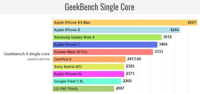 Huawei Mate 20 Pro Geekbench Single Core