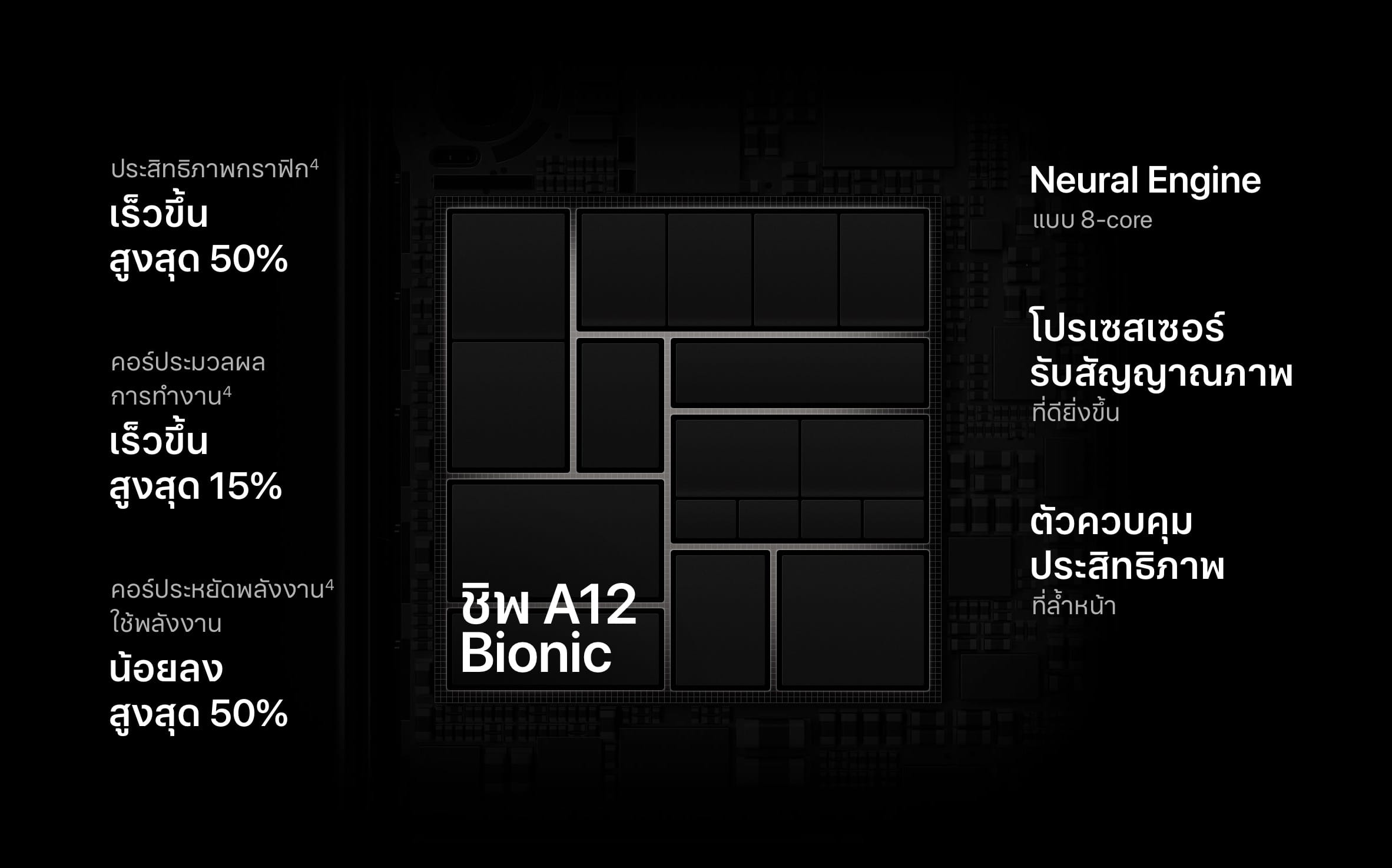 A12 Bionic Feature