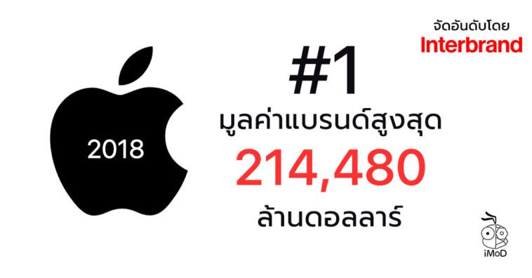 Apple Best Global Brands 2018 By Interbrand