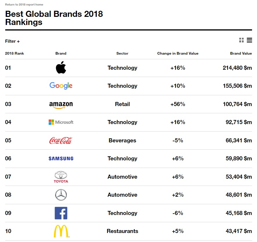 Apple Best Global Brands 2018 By Interbrand Img 1