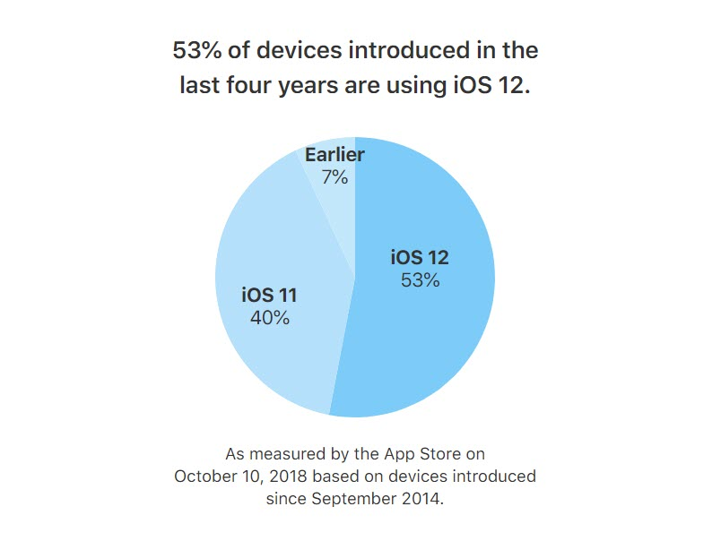 Ios 12 Adoption Oct 2018 Img 2
