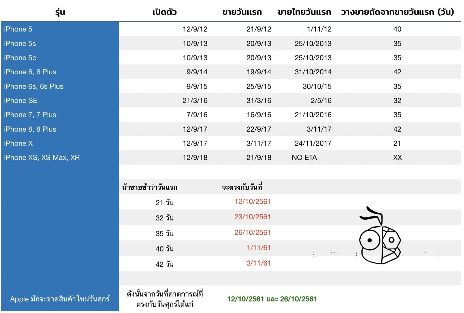 Iphone Xs Sale Thailand Prediction 3