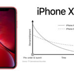 Pre Order Iphone Xr Higher Than Iphone 8 And Iphone 8 Plus