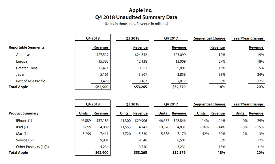 Apple Q4 2018 Earnings Results Img 1
