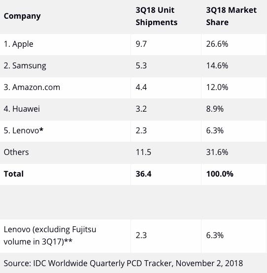 Ipad Top Tablet Shipment Q3 2018 Idc Report Img 1