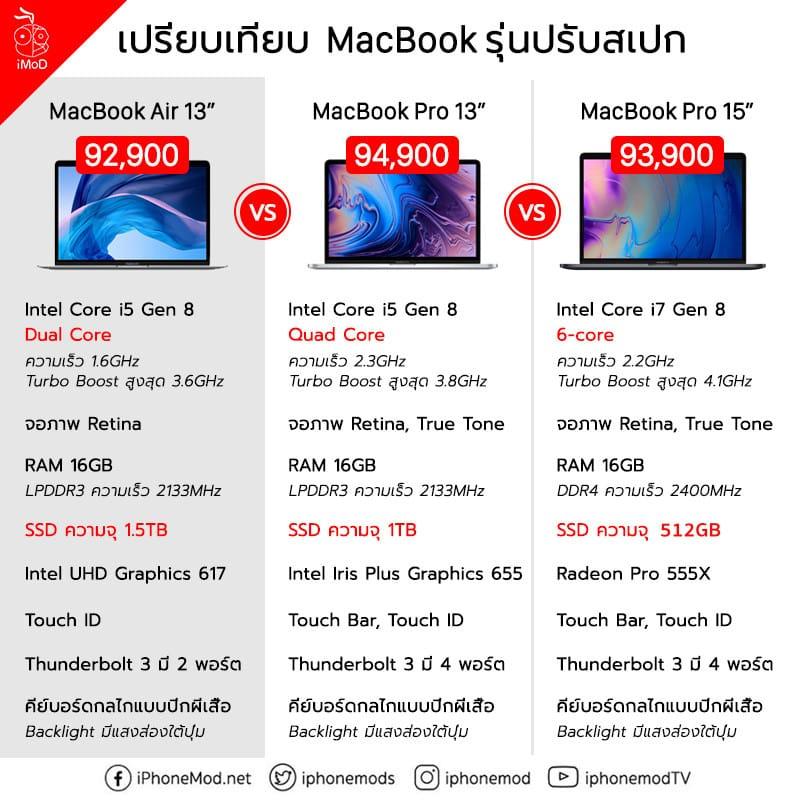 Mac Air Vs Mac Pro 13 15 Ssd Size Edited