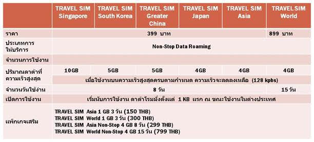Truemove H New Travel Sim Air Asia Super Rich 2