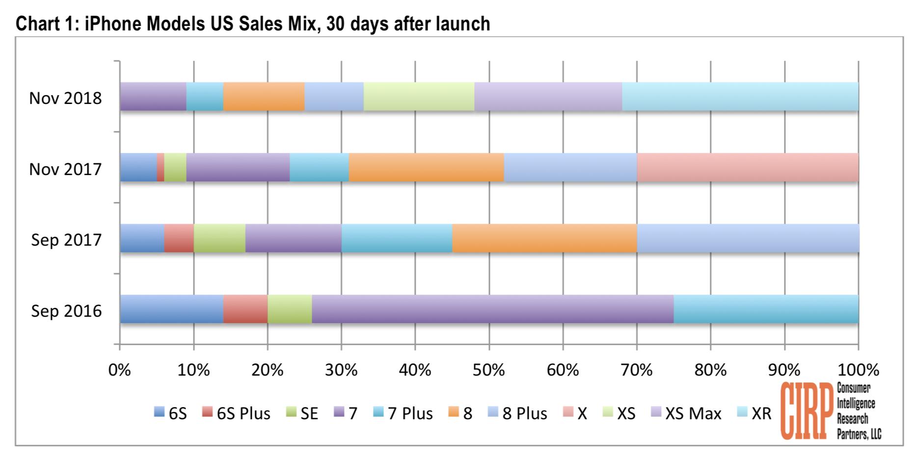 Cirp Iphone Nov 2018 Sales Mix Img 1