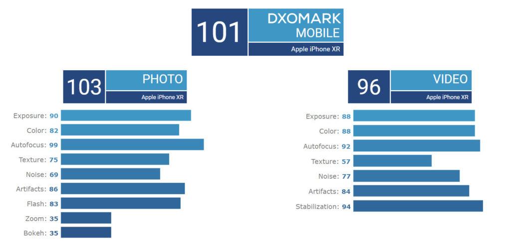 Dxomark Iphone Xr Best Singlelens Smartphone Camera Img 6