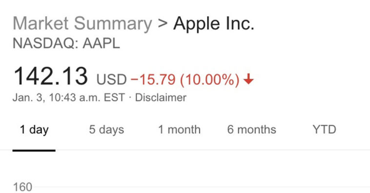 Aapl Apple Stock Price Drop 9 Percent After Guidance Fiscal Q1 2019