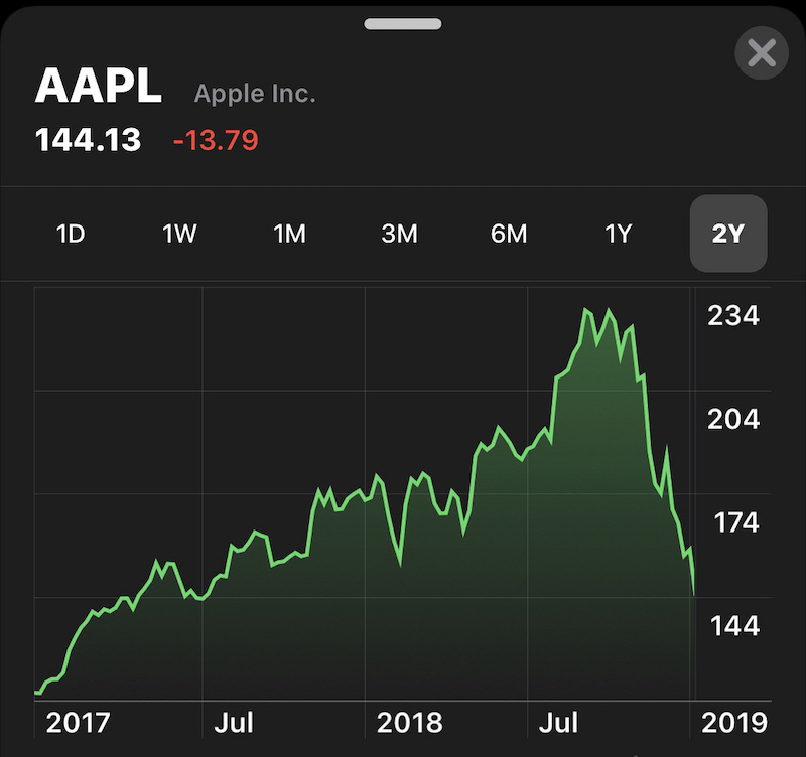 Aapl Apple Stock Price Drop 9 Percent After Guidance Fiscal Q1 2019 Img 2