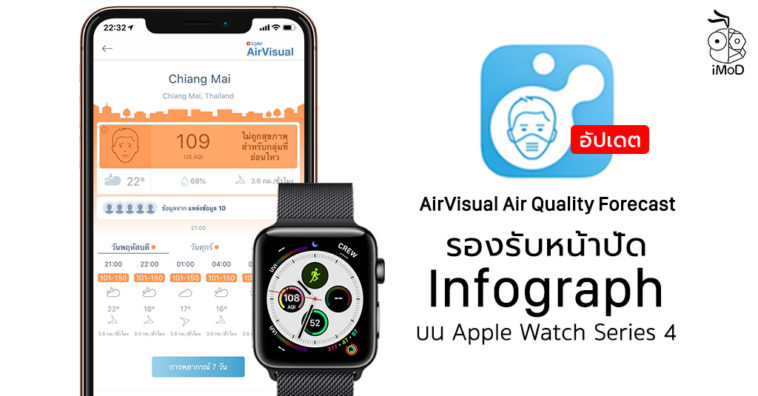 Airvisual Air Quality Forecast 5 0 Update