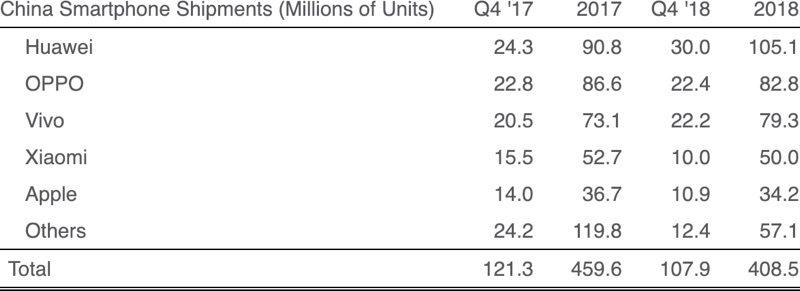 Iphone China 2018 Shipments Drop Report Img 1