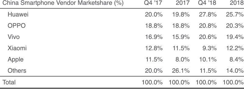 Iphone China 2018 Shipments Drop Report Img 2
