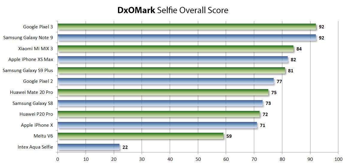 Iphone Xs Max 4th Dxomark Selfie Camera Img 1