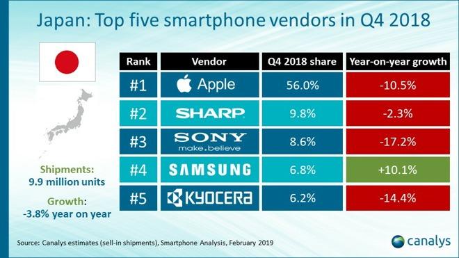 Iphone Best Smartphone Sales Q4 2018 In Japan Report Img 1