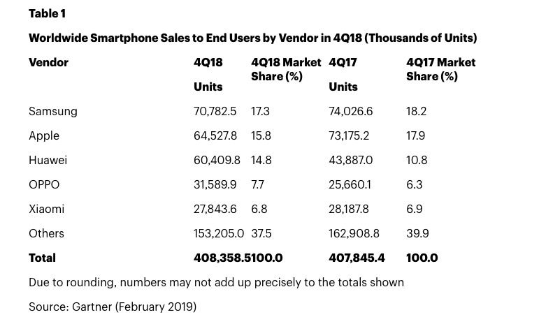 Iphone Sales Declined 118 In Q4 2018 Report Img 1