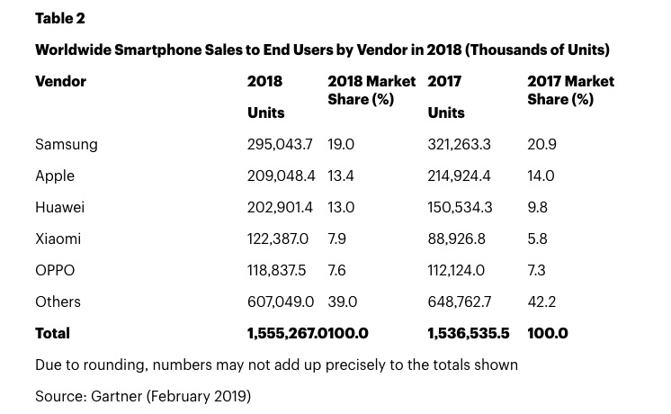 Iphone Sales Declined 118 In Q4 2018 Report Img 2