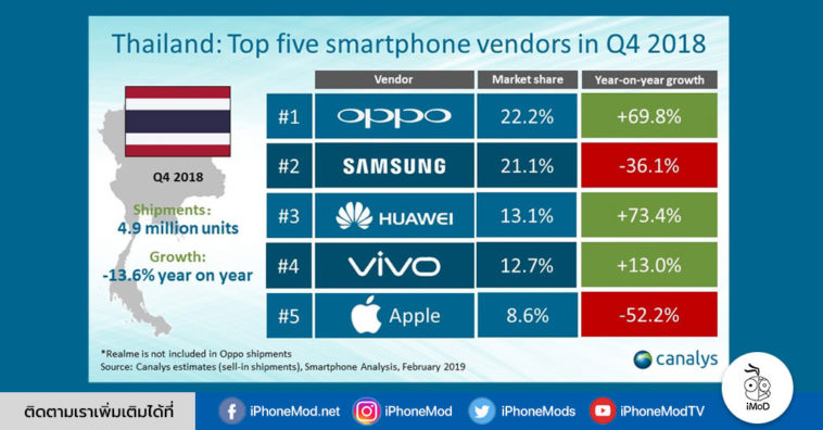 Smartphone Market In Thailand Falls In Q4 2018 Report